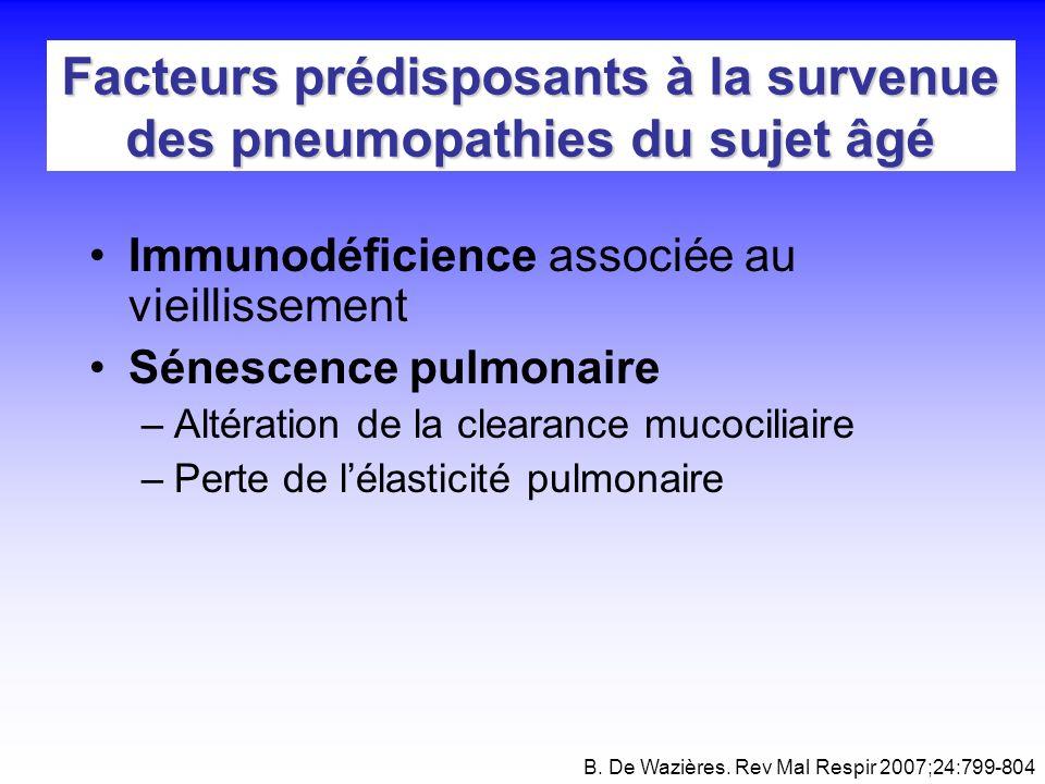 Facteurs prédisposants à la survenue des pneumopathies du sujet âgé Immunodéficience associée au vieillissement Sénescence pulmonaire –Altération de l
