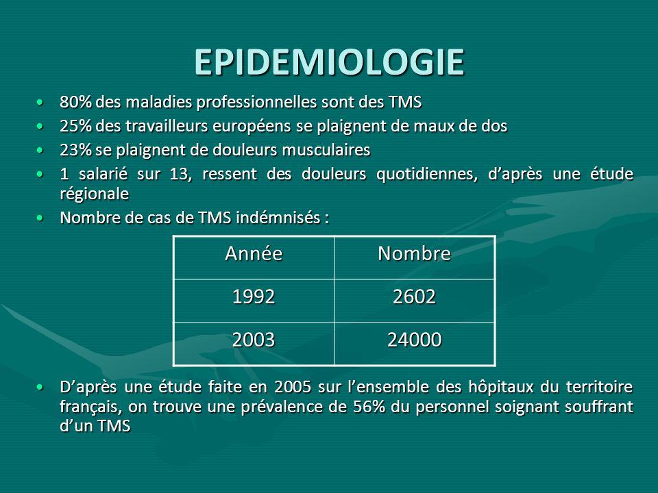 EPIDEMIOLOGIE (2) Les TMS sont à lorigine dun absentéisme important (perte de 8,4 millions de journées de travail en 2008)Les TMS sont à lorigine dun absentéisme important (perte de 8,4 millions de journées de travail en 2008) Cela coûte 787 millions d par an.Cela coûte 787 millions d par an.