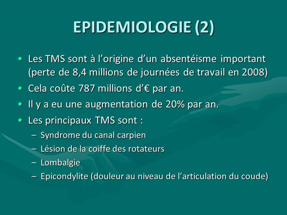 EPIDEMIOLOGIE (2) Les TMS sont à lorigine dun absentéisme important (perte de 8,4 millions de journées de travail en 2008)Les TMS sont à lorigine dun