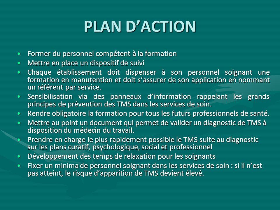 PLAN DACTION Former du personnel compétent à la formationFormer du personnel compétent à la formation Mettre en place un dispositif de suiviMettre en