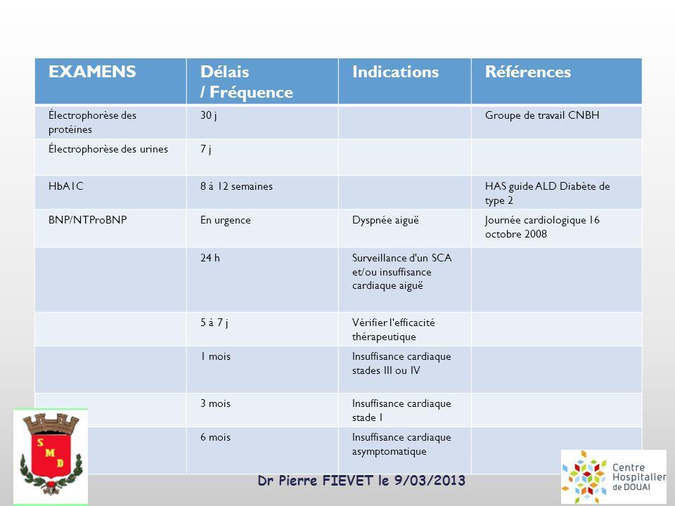 Dr Pierre FIEVET le 9/03/2013 EXAMENSDélais / Fréquence IndicationsRéférences Électrophorèse des protéines 30 jGroupe de travail CNBH Électrophorèse d