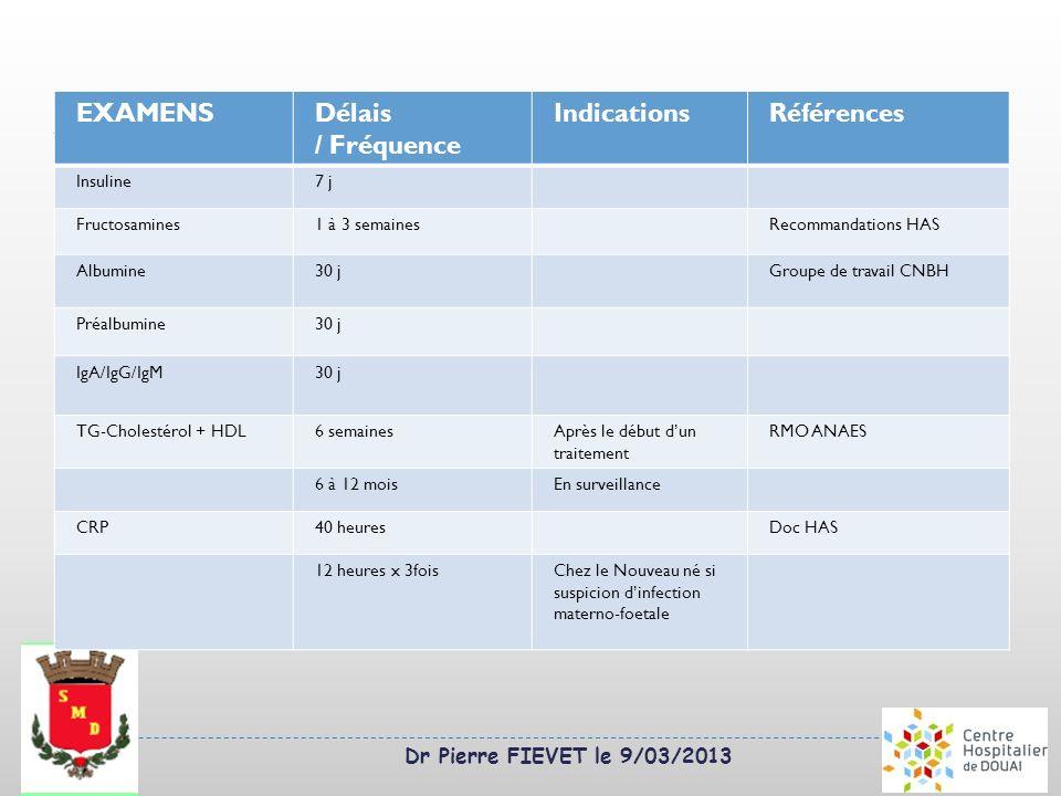 Dr Pierre FIEVET le 9/03/2013 EXAMENSDélais / Fréquence IndicationsRéférences Insuline7 j Fructosamines1 à 3 semainesRecommandations HAS Albumine30 jG