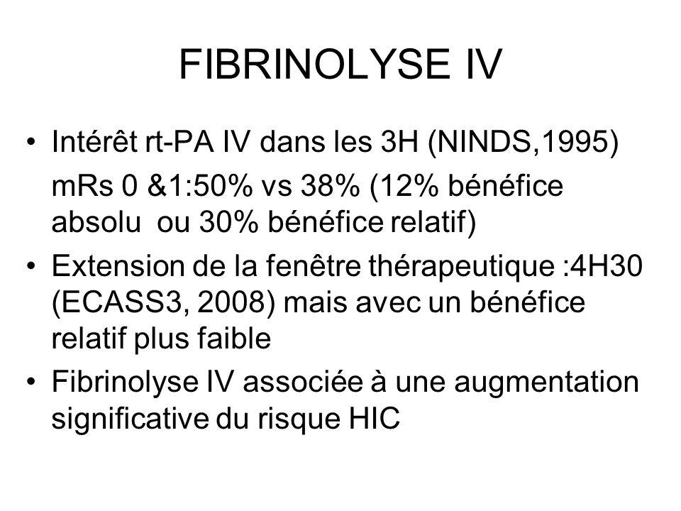 FIBRINOLYSE IV Intérêt rt-PA IV dans les 3H (NINDS,1995) mRs 0 &1:50% vs 38% (12% bénéfice absolu ou 30% bénéfice relatif) Extension de la fenêtre thé
