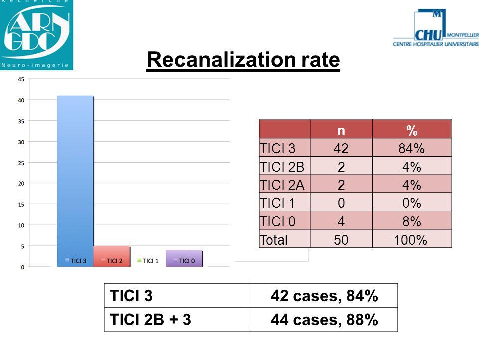 Recanalization rate TICI 342 cases, 84% TICI 2B + 344 cases, 88% n% TICI 34284% TICI 2B24% TICI 2A24% TICI 100% TICI 048% Total50100%