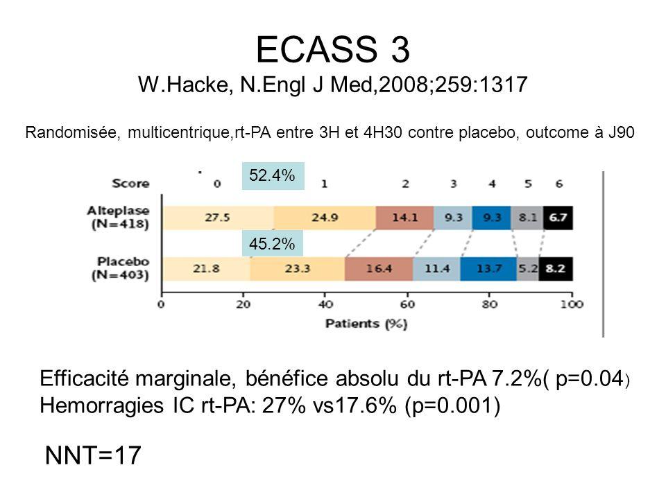 ECASS 3 W.Hacke, N.Engl J Med,2008;259:1317 Randomisée, multicentrique,rt-PA entre 3H et 4H30 contre placebo, outcome à J90 Efficacité marginale, béné
