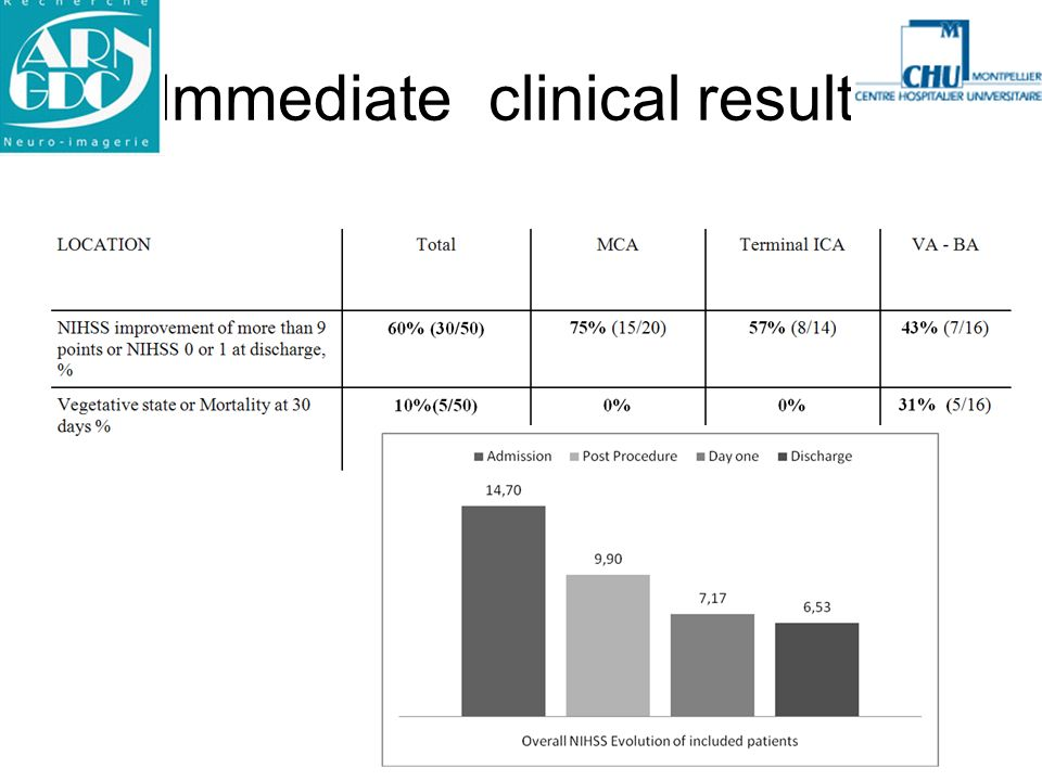Immediate clinical results