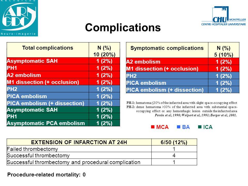 Complications MCA BA ICA IMMEDIATEN (%) 5 (10%) Asymptomatic SAH1 (2%) A2 embolism1 (2%) PICA embolism (+ dissection)1 (2%) Asymptomatic HSA1 (2%) Hem