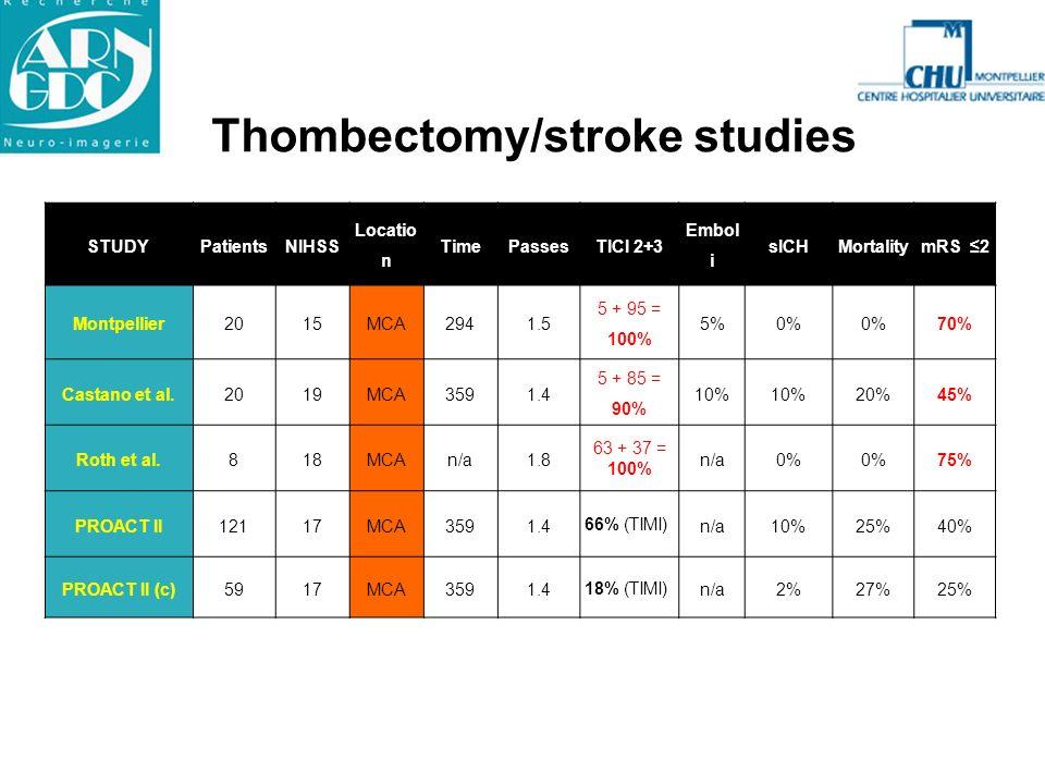 Thombectomy/stroke studies STUDYPatientsNIHSS Locatio n TimePassesTICI 2+3 Embol i sICHMortalitymRS 2 Montpellier2015MCA2941.5 5 + 95 = 100% 5%0% 70%