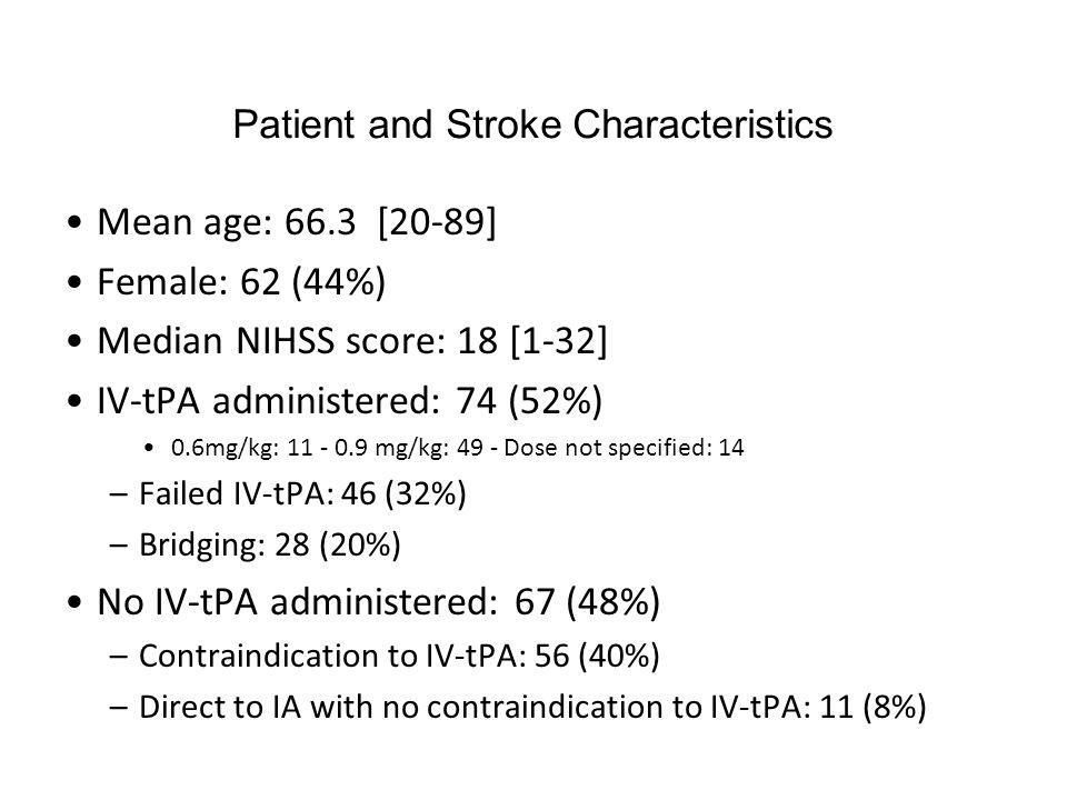 Patient and Stroke Characteristics Mean age: 66.3 [20-89] Female: 62 (44%) Median NIHSS score: 18 [1-32] IV-tPA administered: 74 (52%) 0.6mg/kg: 11 -