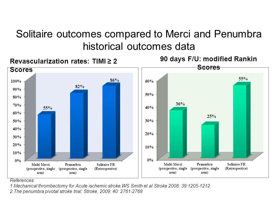 Solitaire outcomes compared to Merci and Penumbra historical outcomes data Revascularization rates: TIMI 2 Scores 90 days F/U: modified Rankin Scores