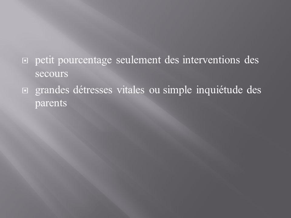 petit pourcentage seulement des interventions des secours grandes détresses vitales ou simple inquiétude des parents