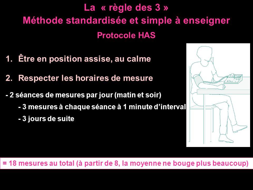 La « règle des 3 » Méthode standardisée et simple à enseigner Protocole HAS 1.Être en position assise, au calme 2.Respecter les horaires de mesure - 2