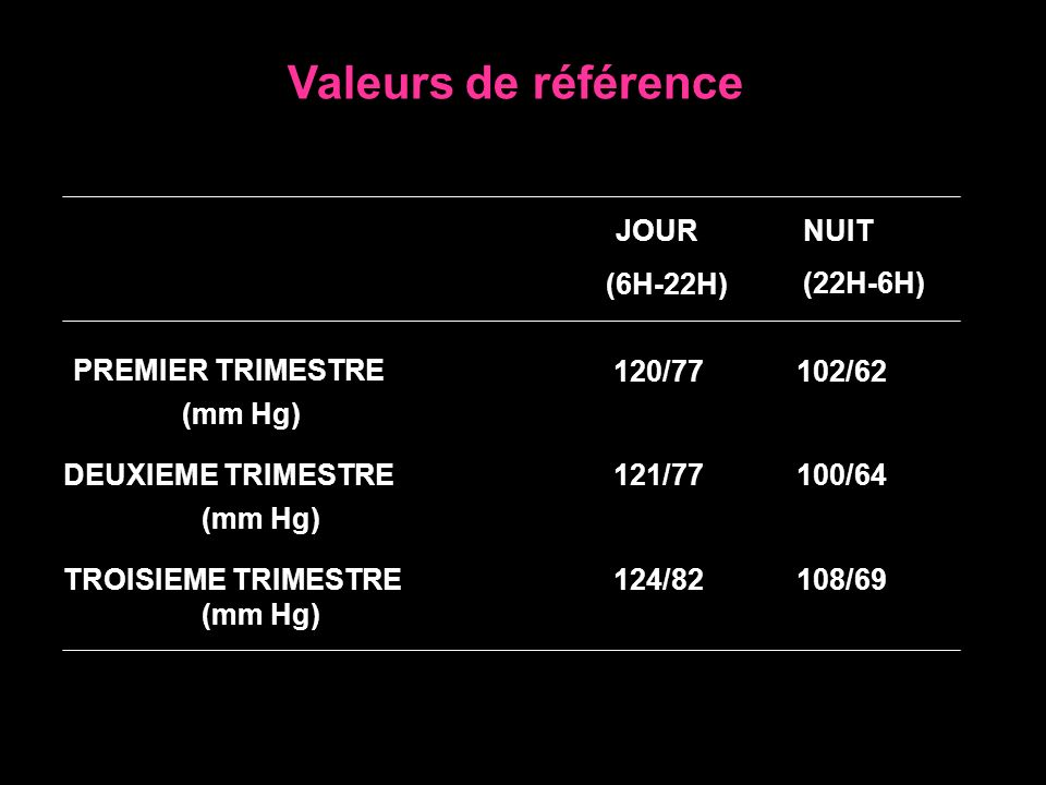 Valeurs de référence JOUR (6H-22H) NUIT (22H-6H) PREMIER TRIMESTRE (mm Hg) 120/77102/62 DEUXIEME TRIMESTRE (mm Hg) 121/77100/64 TROISIEME TRIMESTRE (m