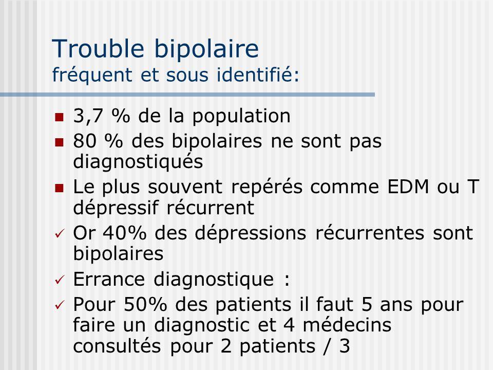 Trouble bipolaire fréquent et sous identifié: 3,7 % de la population 80 % des bipolaires ne sont pas diagnostiqués Le plus souvent repérés comme EDM o