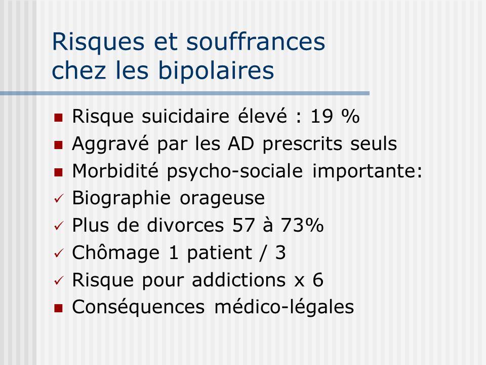 Risques et souffrances chez les bipolaires Risque suicidaire élevé : 19 % Aggravé par les AD prescrits seuls Morbidité psycho-sociale importante: Biog