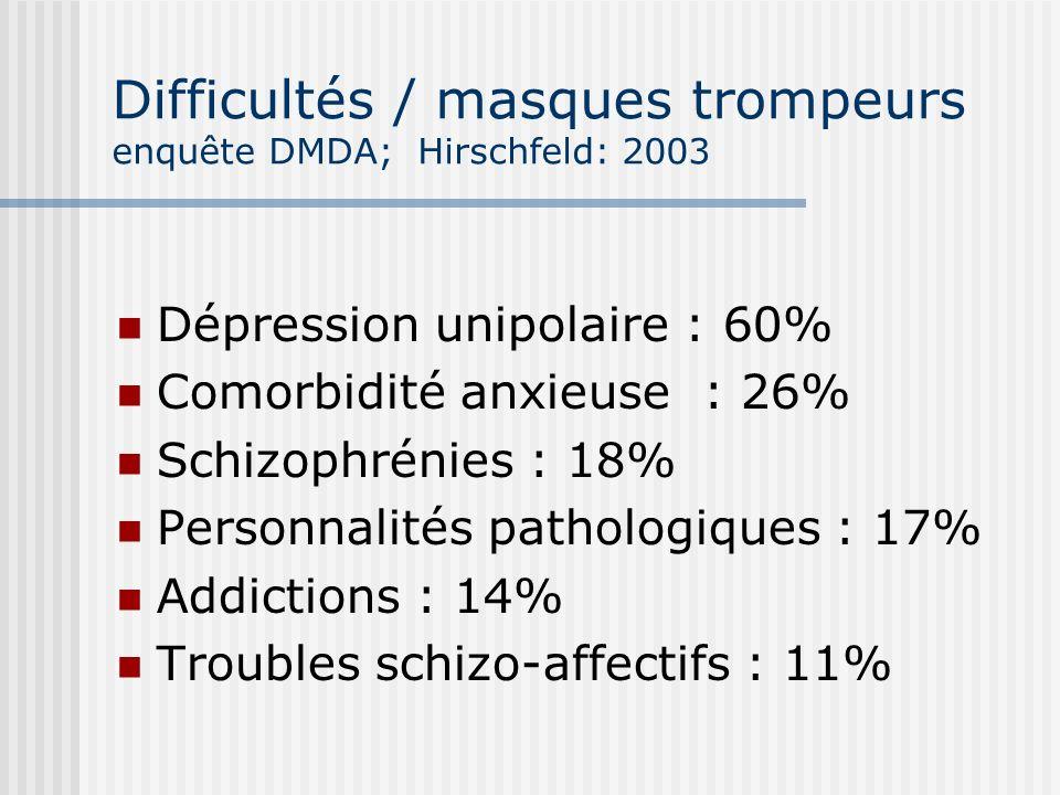 Difficultés / masques trompeurs enquête DMDA; Hirschfeld: 2003 Dépression unipolaire : 60% Comorbidité anxieuse : 26% Schizophrénies : 18% Personnalit