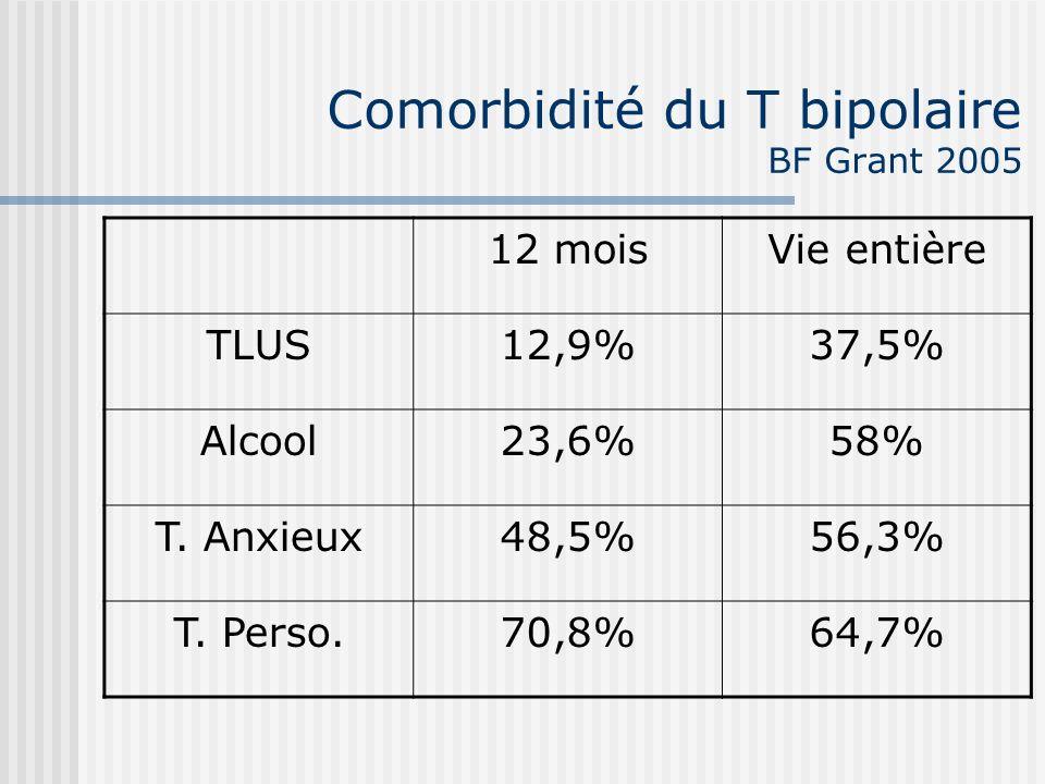 Comorbidité du T bipolaire BF Grant 2005 12 moisVie entière TLUS12,9%37,5% Alcool23,6%58% T. Anxieux48,5%56,3% T. Perso.70,8%64,7%