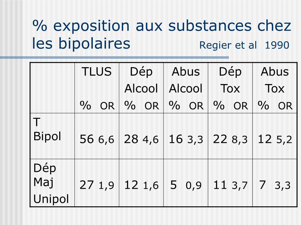 % exposition aux substances chez les bipolaires Regier et al 1990 TLUS % OR Dép Alcool % OR Abus Alcool % OR Dép Tox % OR Abus Tox % OR T Bipol 56 6,6