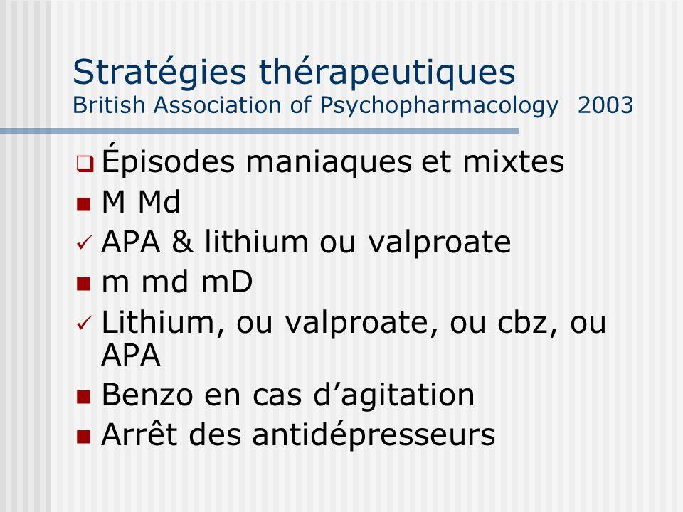 Stratégies thérapeutiques British Association of Psychopharmacology 2003 Épisodes maniaques et mixtes M Md APA & lithium ou valproate m md mD Lithium,