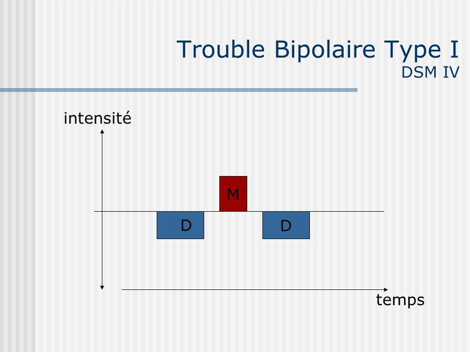 Trouble Bipolaire Type I DSM IV D M D temps intensité