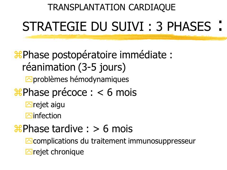 TRANSPLANTATION CARDIAQUE STRATEGIE DU SUIVI : 3 PHASES : zPhase postopératoire immédiate : réanimation (3-5 jours) yproblèmes hémodynamiques zPhase p