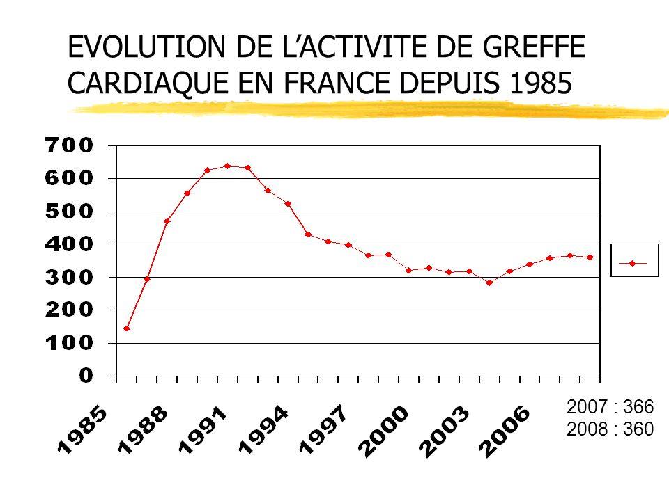 EVOLUTION DE LACTIVITE DE GREFFE CARDIAQUE EN FRANCE DEPUIS 1985 2007 : 366 2008 : 360