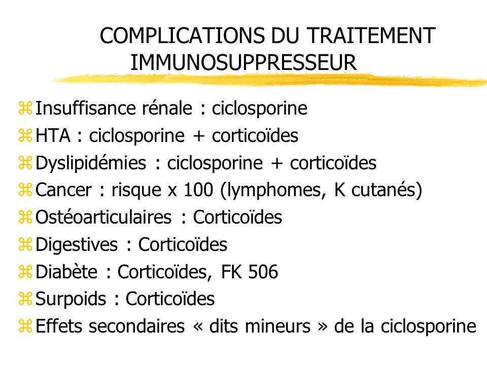 COMPLICATIONS DU TRAITEMENT IMMUNOSUPPRESSEUR zInsuffisance rénale : ciclosporine zHTA : ciclosporine + corticoïdes zDyslipidémies : ciclosporine + co