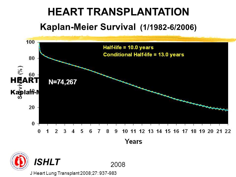 HEART TRANSPLANTATION Kaplan-Meier Survival (1/1982-6/2005) ISHLT 2008 N at risk at 22 years: 70 HEART TRANSPLANTATION Kaplan-Meier Survival (1/1982-6