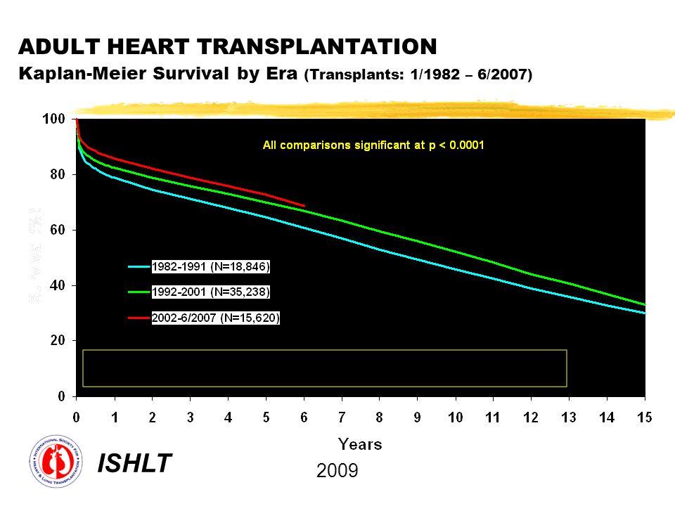 ADULT HEART TRANSPLANTATION Kaplan-Meier Survival by Era (Transplants: 1/1982 – 6/2007) ISHLT 2009