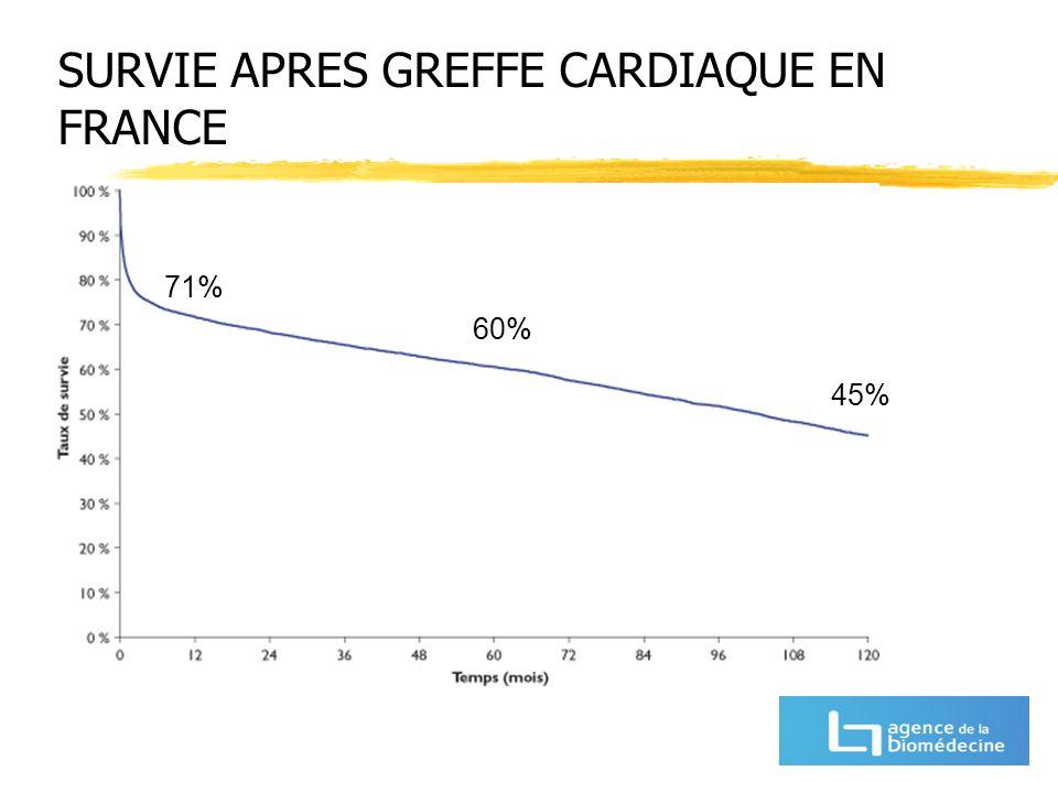 SURVIE APRES GREFFE CARDIAQUE EN FRANCE 60% 45% 71%