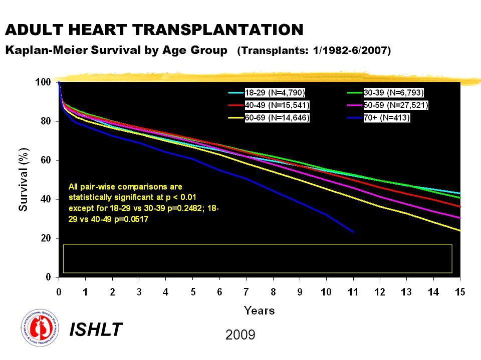 ADULT HEART TRANSPLANTATION Kaplan-Meier Survival by Age Group (Transplants: 1/1982-6/2007) ISHLT 2009