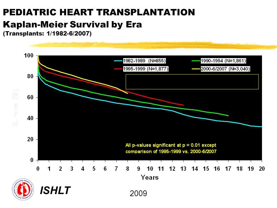 PEDIATRIC HEART TRANSPLANTATION Kaplan-Meier Survival by Era (Transplants: 1/1982-6/2007) ISHLT 2009