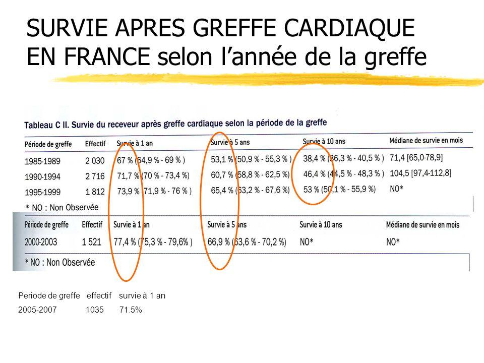 SURVIE APRES GREFFE CARDIAQUE EN FRANCE selon lannée de la greffe Periode de greffe effectif survie à 1 an 2005-2007 1035 71.5%