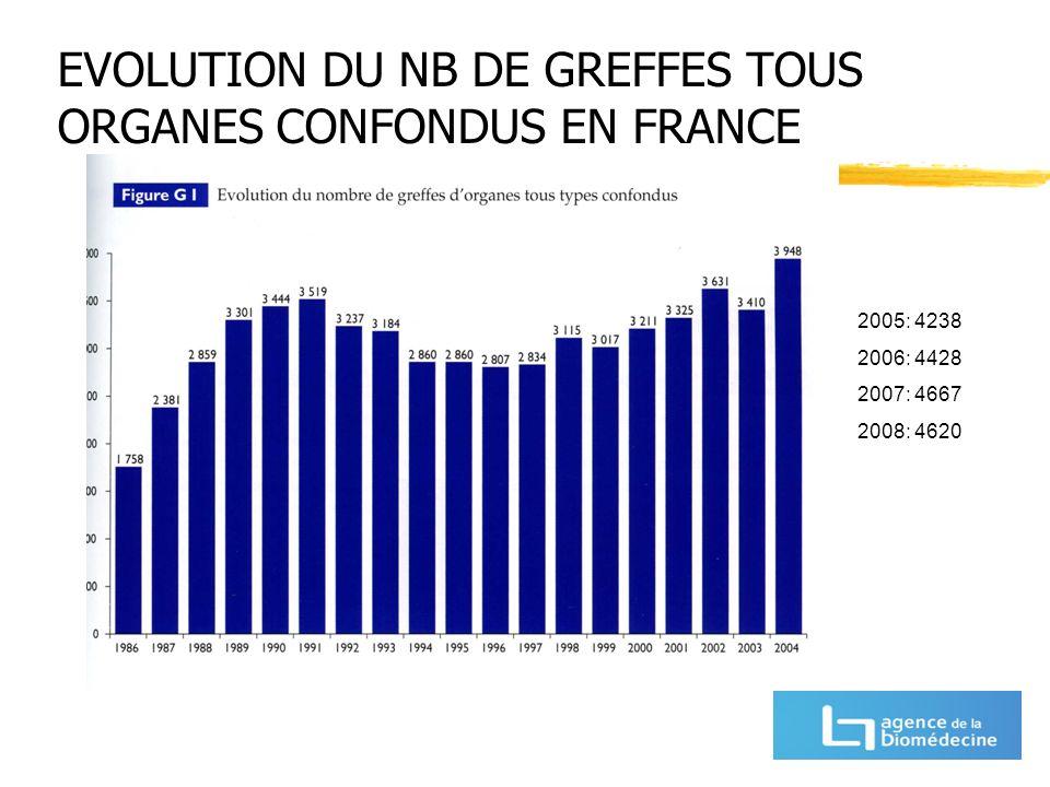 EVOLUTION DU NB DE GREFFES TOUS ORGANES CONFONDUS EN FRANCE 2005: 4238 2006: 4428 2007: 4667 2008: 4620