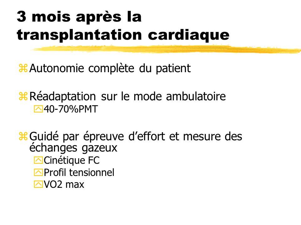 3 mois après la transplantation cardiaque zAutonomie complète du patient zRéadaptation sur le mode ambulatoire y40-70%PMT zGuidé par épreuve deffort e