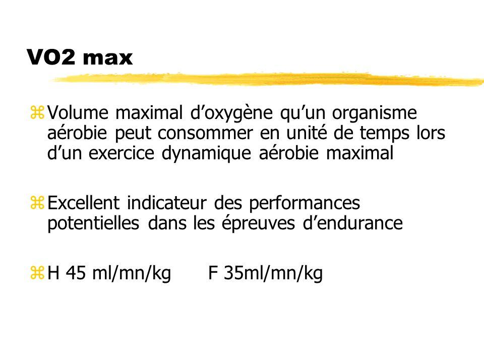 VO2 max zVolume maximal doxygène quun organisme aérobie peut consommer en unité de temps lors dun exercice dynamique aérobie maximal zExcellent indica