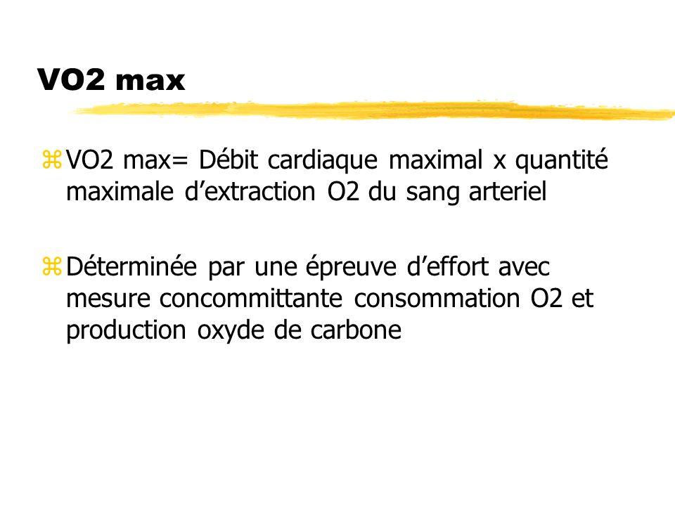 VO2 max zVO2 max= Débit cardiaque maximal x quantité maximale dextraction O2 du sang arteriel zDéterminée par une épreuve deffort avec mesure concommi