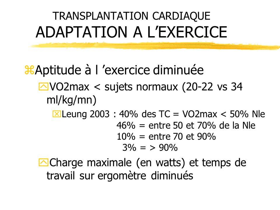 zAptitude à l exercice diminuée yVO2max < sujets normaux (20-22 vs 34 ml/kg/mn) xLeung 2003 : 40% des TC = VO2max 90% yCharge maximale (en watts) et t