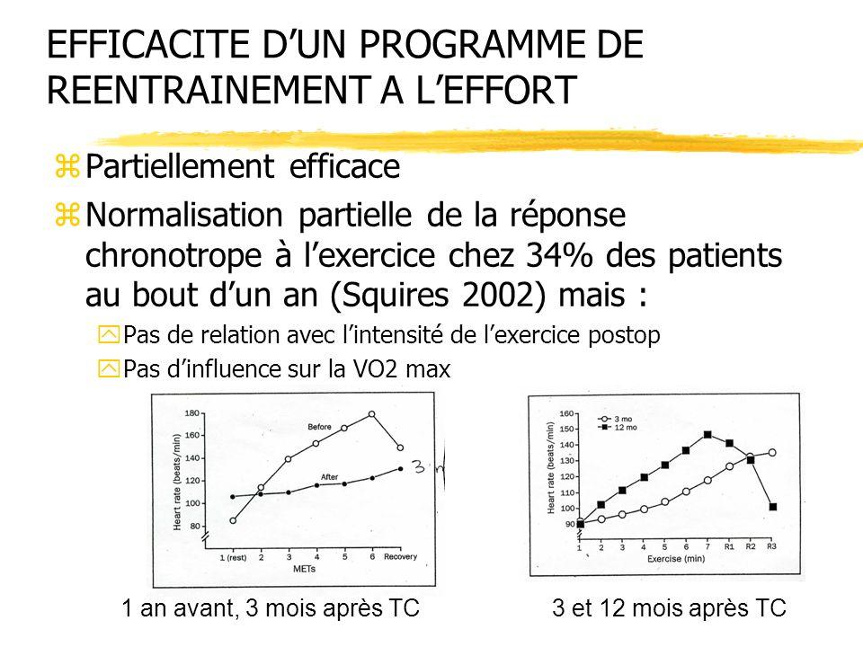 EFFICACITE DUN PROGRAMME DE REENTRAINEMENT A LEFFORT zPartiellement efficace zNormalisation partielle de la réponse chronotrope à lexercice chez 34% d
