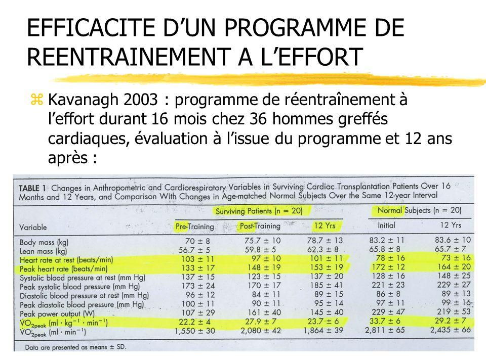 zKavanagh 2003 : programme de réentraînement à leffort durant 16 mois chez 36 hommes greffés cardiaques, évaluation à lissue du programme et 12 ans ap