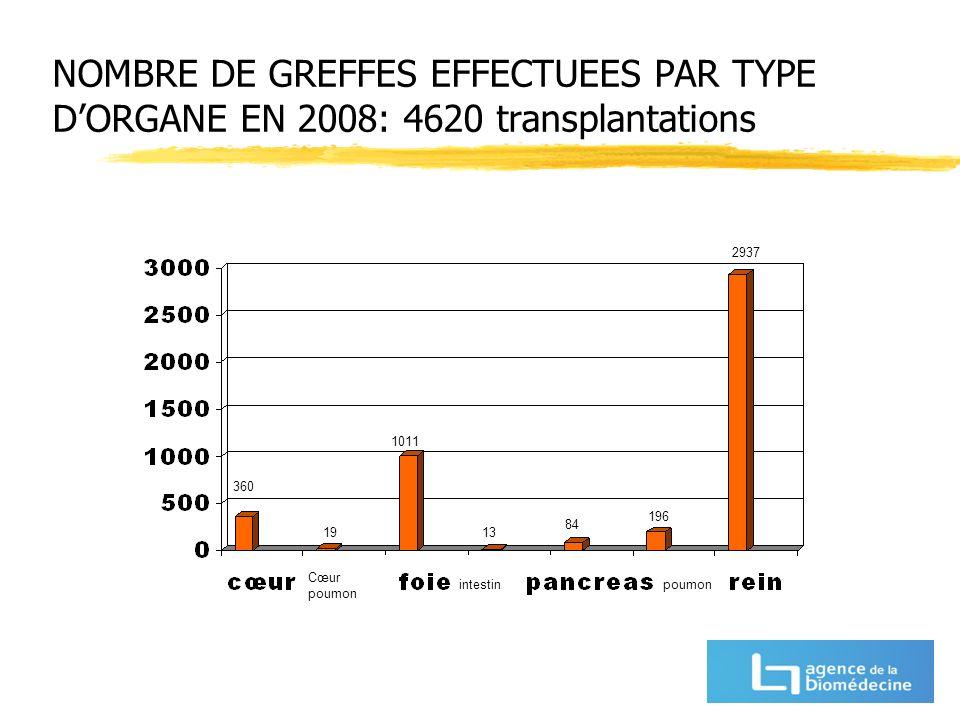 NOMBRE DE GREFFES EFFECTUEES PAR TYPE DORGANE EN 2008: 4620 transplantations Cœur poumon intestinpoumon 360 19 1011 13 84 196 2937