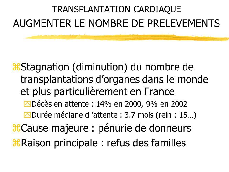 TRANSPLANTATION CARDIAQUE AUGMENTER LE NOMBRE DE PRELEVEMENTS zStagnation (diminution) du nombre de transplantations dorganes dans le monde et plus pa