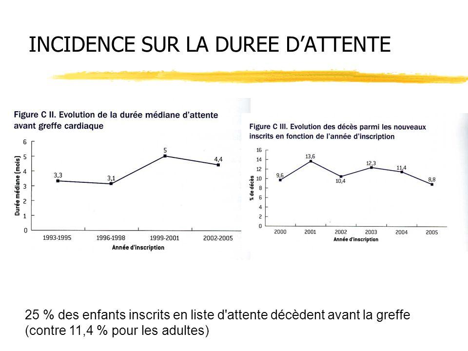 INCIDENCE SUR LA DUREE DATTENTE 25 % des enfants inscrits en liste d'attente décèdent avant la greffe (contre 11,4 % pour les adultes)