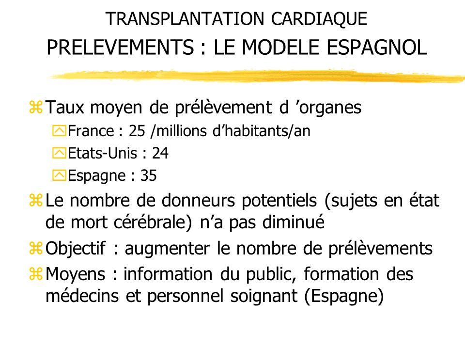 TRANSPLANTATION CARDIAQUE PRELEVEMENTS : LE MODELE ESPAGNOL zTaux moyen de prélèvement d organes yFrance : 25 /millions dhabitants/an yEtats-Unis : 24