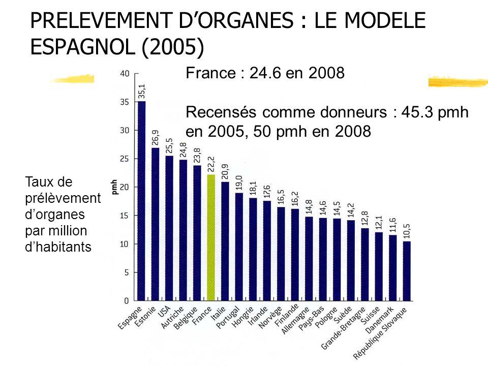 PRELEVEMENT DORGANES : LE MODELE ESPAGNOL (2005) France : 24.6 en 2008 Recensés comme donneurs : 45.3 pmh en 2005, 50 pmh en 2008 Taux de prélèvement
