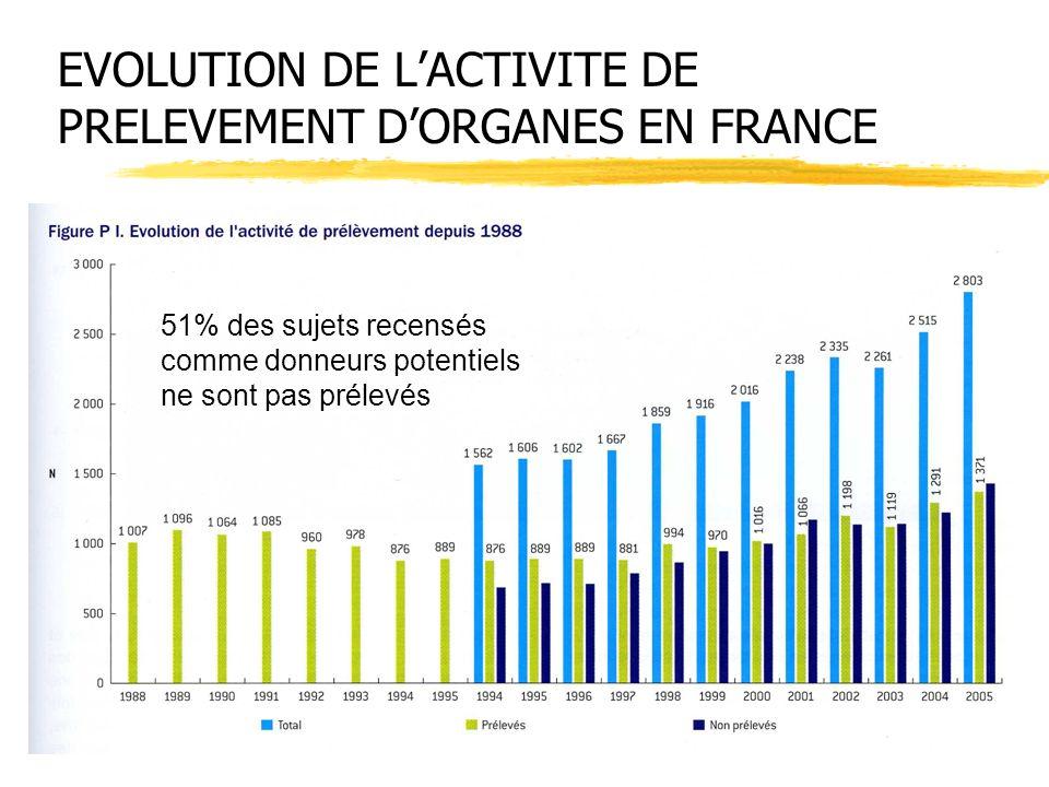EVOLUTION DE LACTIVITE DE PRELEVEMENT DORGANES EN FRANCE 51% des sujets recensés comme donneurs potentiels ne sont pas prélevés