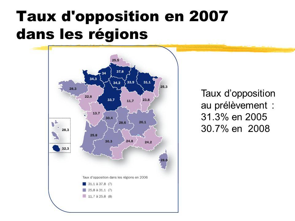 Taux d'opposition en 2007 dans les régions Taux dopposition au prélèvement : 31.3% en 2005 30.7% en 2008