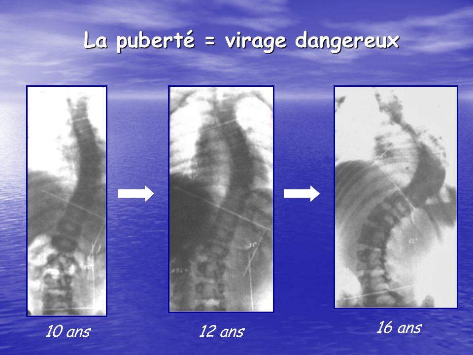 10 ans12 ans 16 ans La puberté = virage dangereux