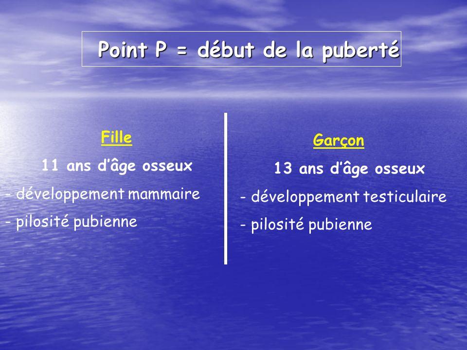 Point P = début de la puberté Fille 11 ans dâge osseux - développement mammaire - pilosité pubienne Garçon 13 ans dâge osseux - développement testicul
