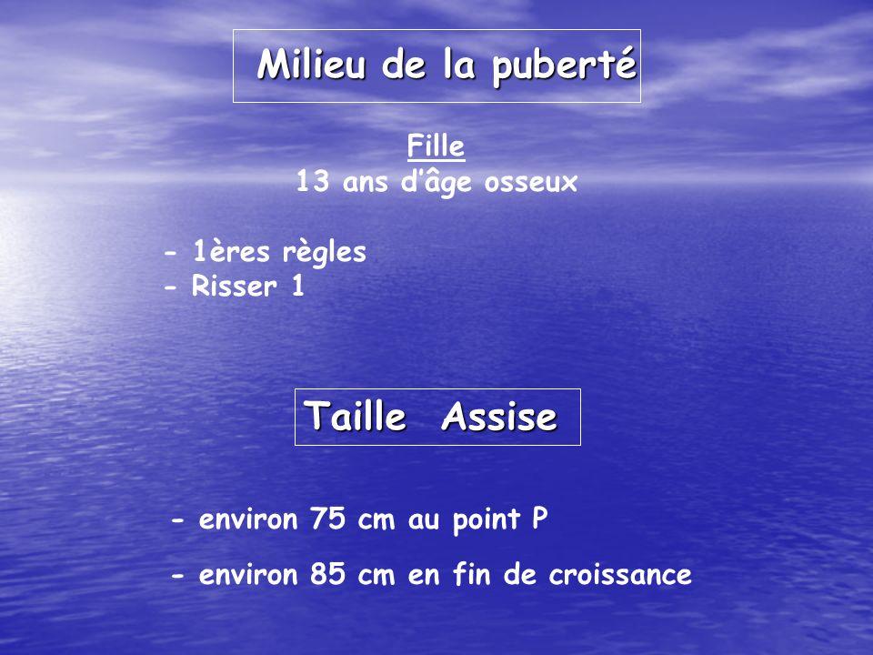 Milieu de la puberté Fille 13 ans dâge osseux - 1ères règles - Risser 1 - environ 75 cm au point P - environ 85 cm en fin de croissance Taille Assise